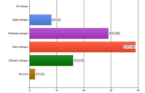 How much change has your school media program experienced in the last five years? These were the results from the survey of JEA broadcast and video advisers in March 2012.