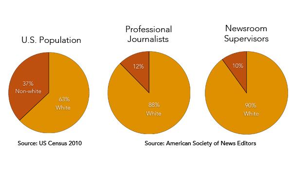 Journalism-Diversity