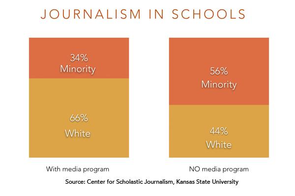 journalism-in-schools