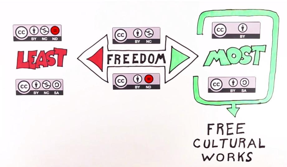 Creative Commons Graphic Organizer