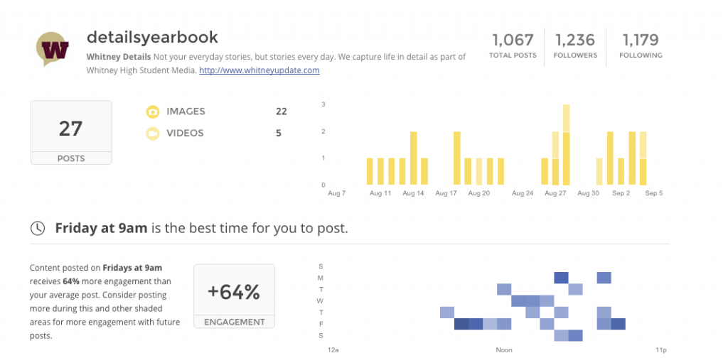 A free checkup each week gives Whitney High Student Media (Rocklin, California) stats on their @detailsyearbook account performance.