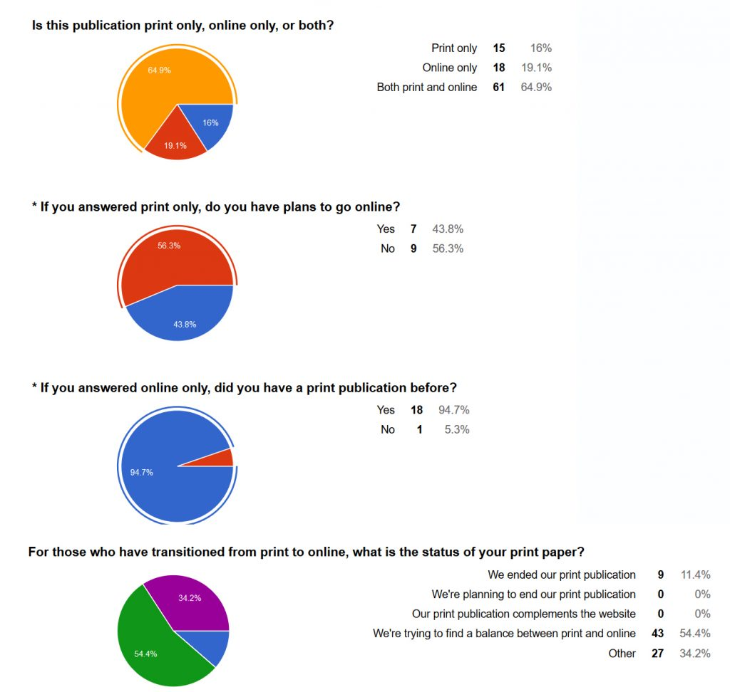 Survey Results Updated